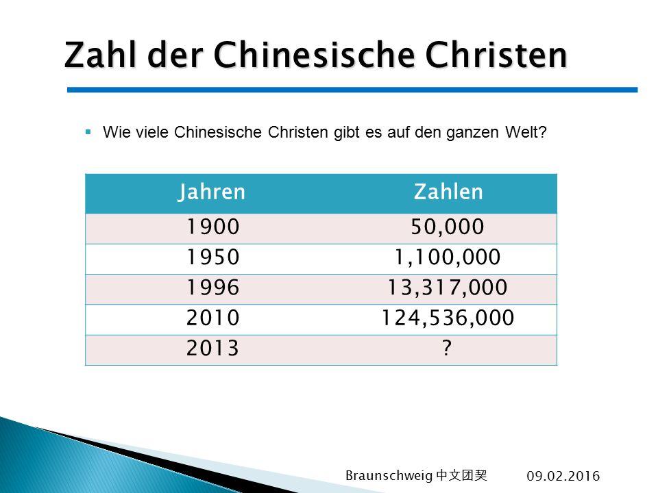 Zahl der Chinesische Christen