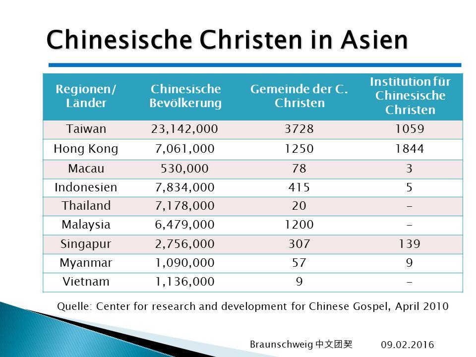 Chinesische Christen in Asien
