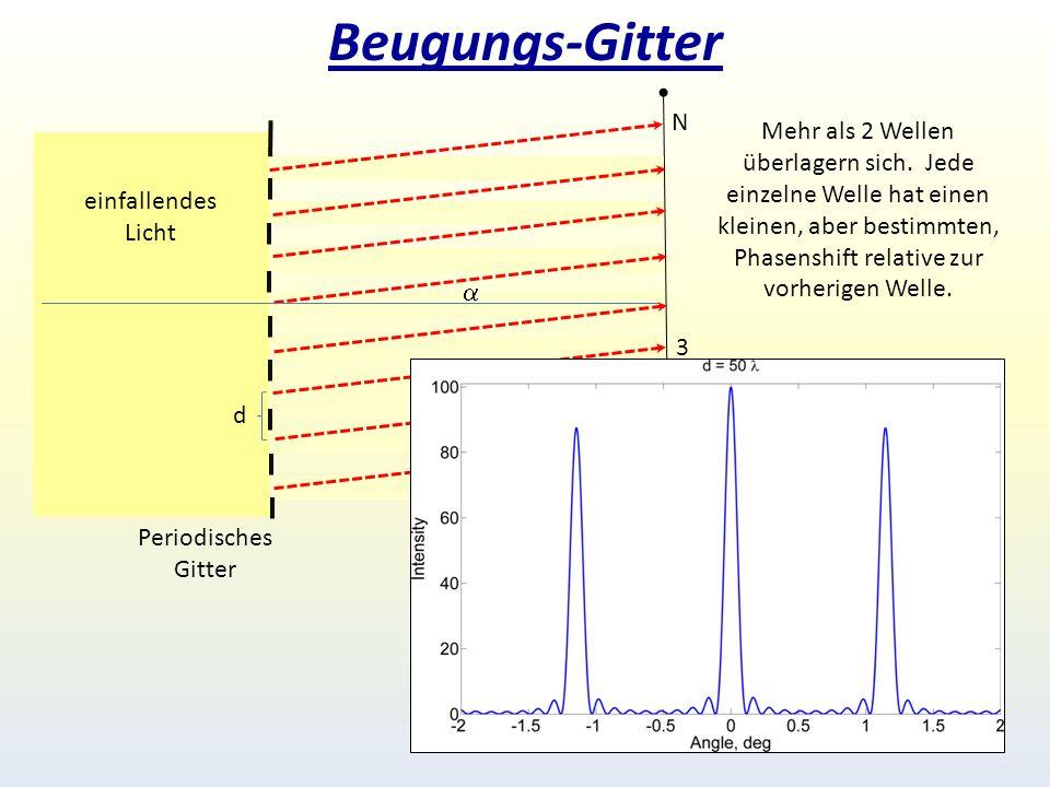 Beugungs-Gitter N.