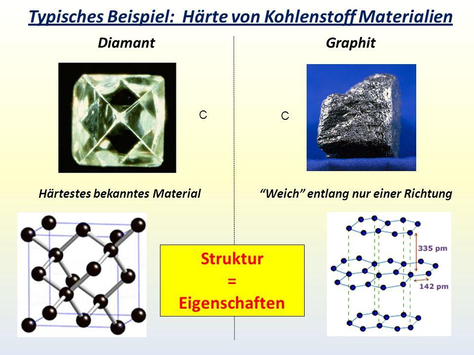 Typisches Beispiel: Härte von Kohlenstoff Materialien