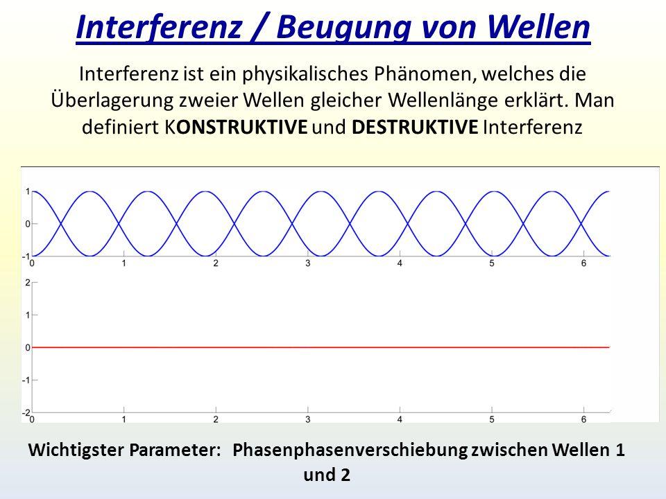 Interferenz / Beugung von Wellen