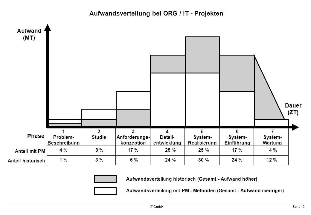 Aufwandsverteilung bei ORG / IT - Projekten