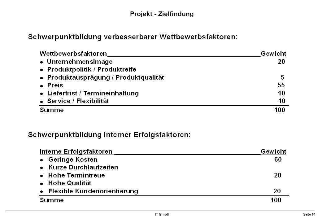 Projekt - Zielfindung