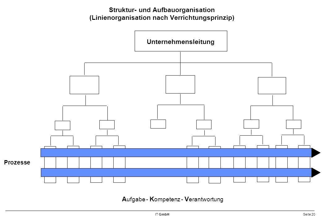 Aufgabe - Kompetenz - Verantwortung Unternehmensleitung