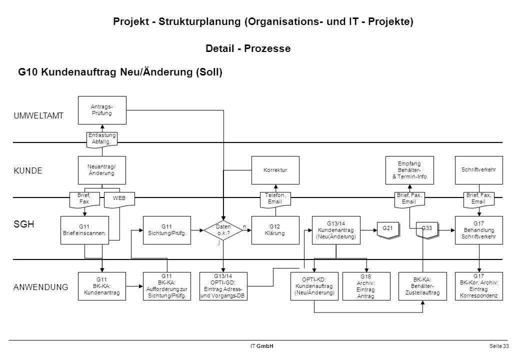 Projekt - Strukturplanung (Organisations- und IT - Projekte)