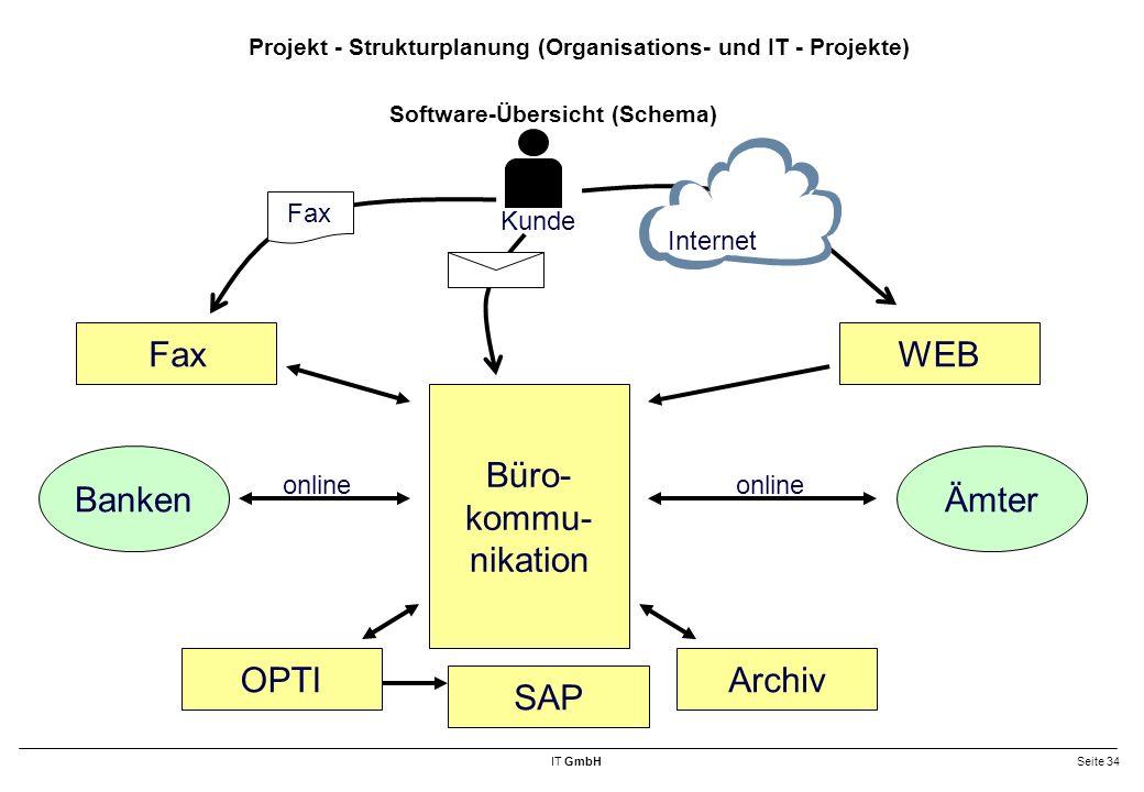 Software-Übersicht (Schema)