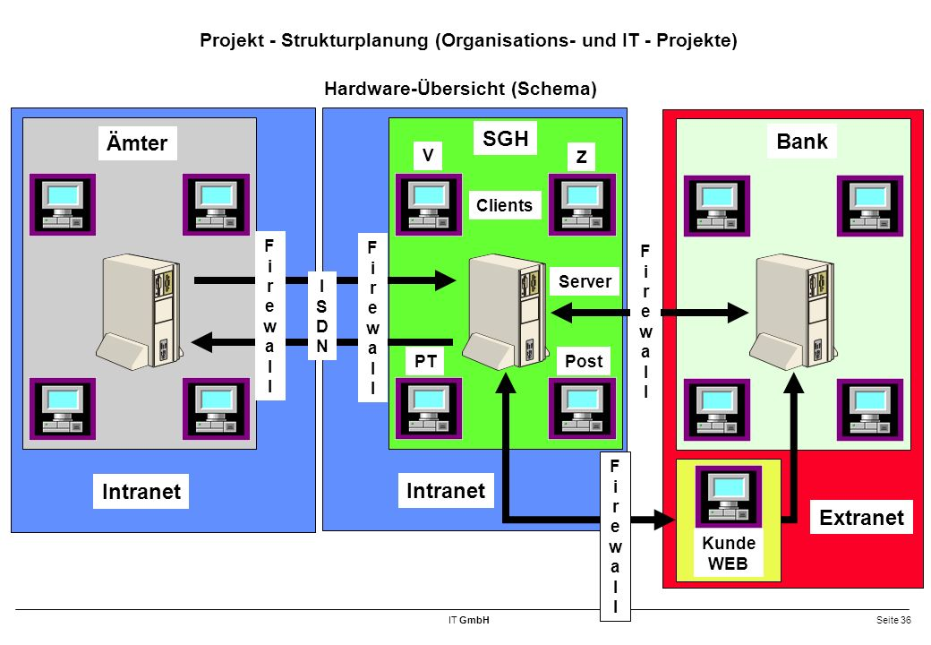 Projekt - Strukturplanung (Organisations- und IT - Projekte)