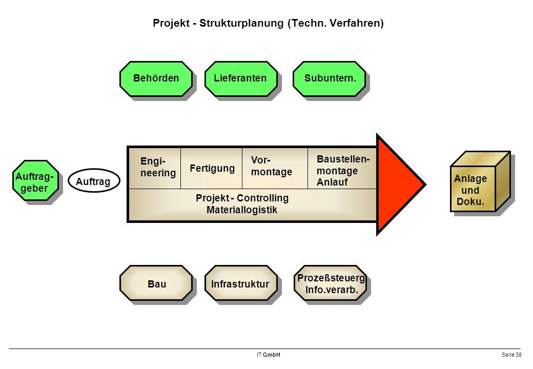Projekt - Strukturplanung (Techn. Verfahren)