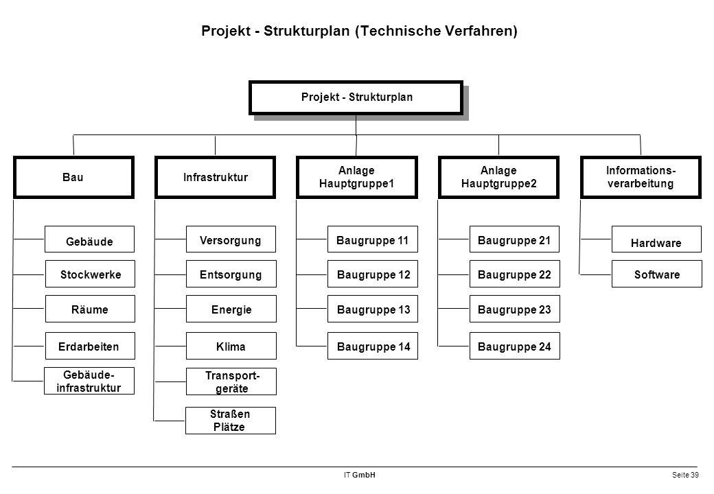 Projekt - Strukturplan (Technische Verfahren)