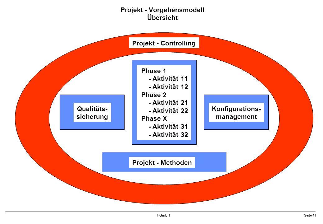 Projekt - Vorgehensmodell Übersicht