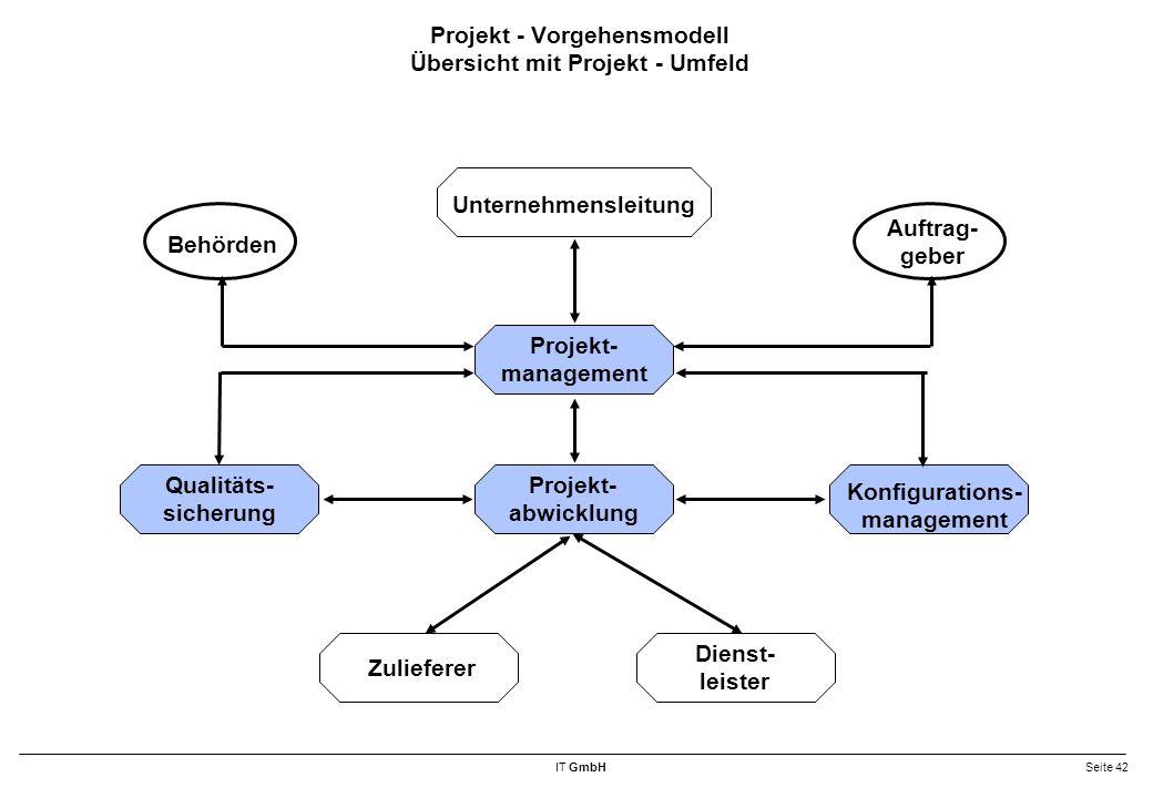 Projekt - Vorgehensmodell Übersicht mit Projekt - Umfeld