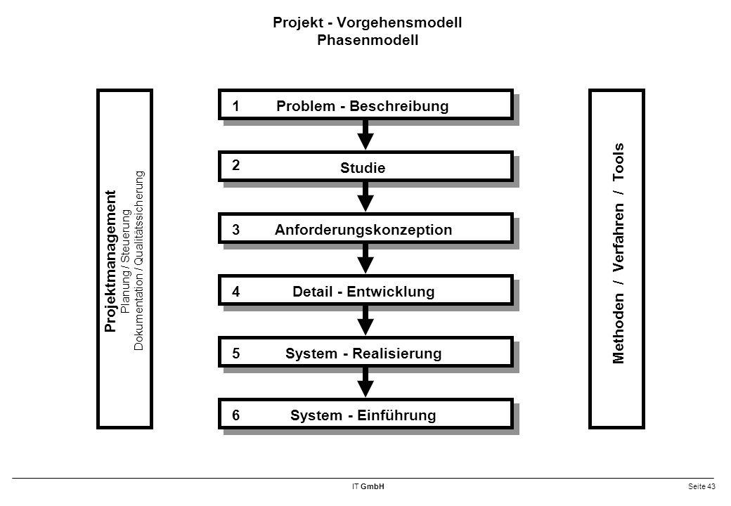 Projekt - Vorgehensmodell Phasenmodell