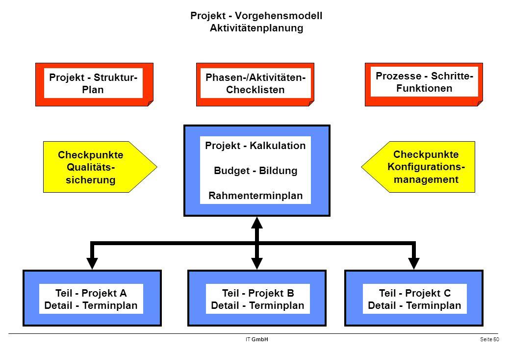 Projekt - Vorgehensmodell Aktivitätenplanung