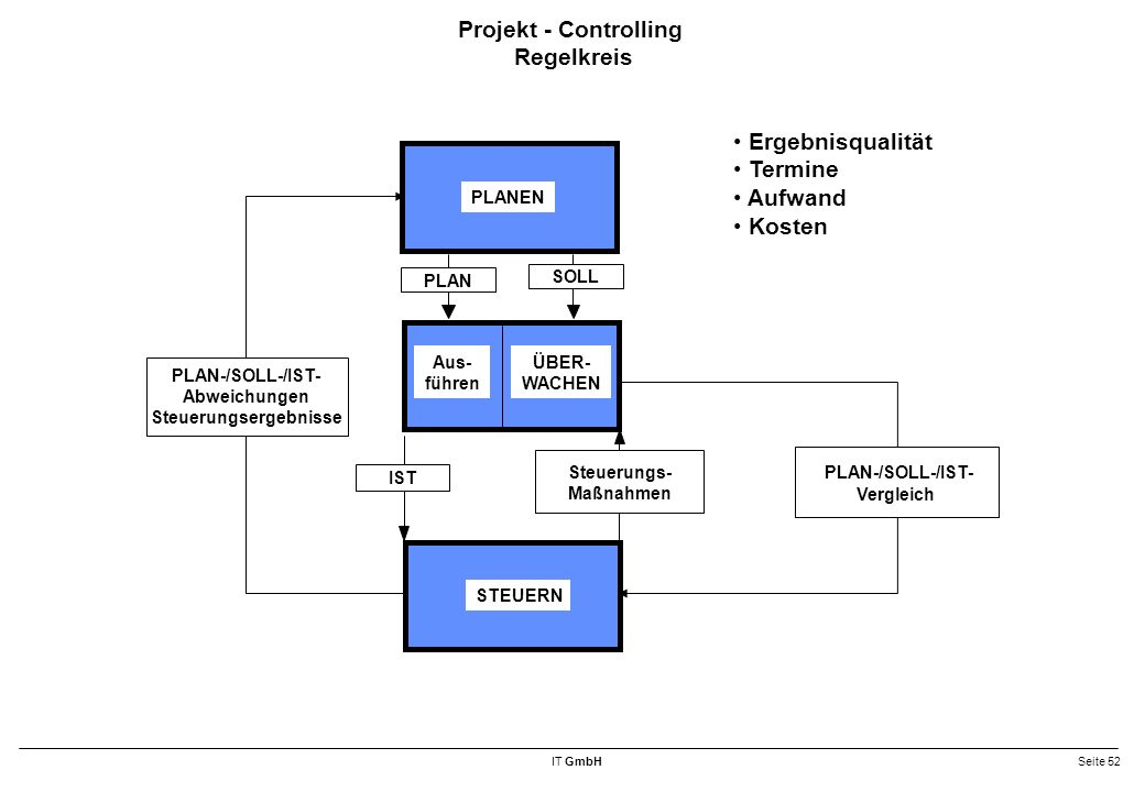 Projekt - Controlling Regelkreis