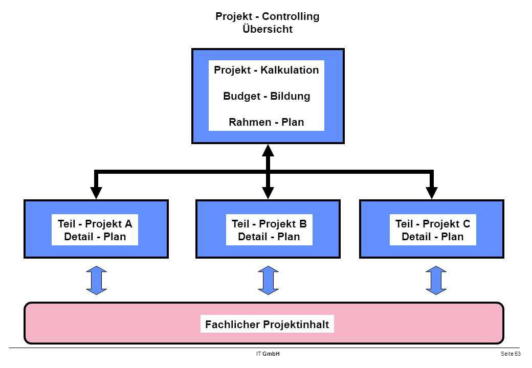 Projekt - Controlling Übersicht