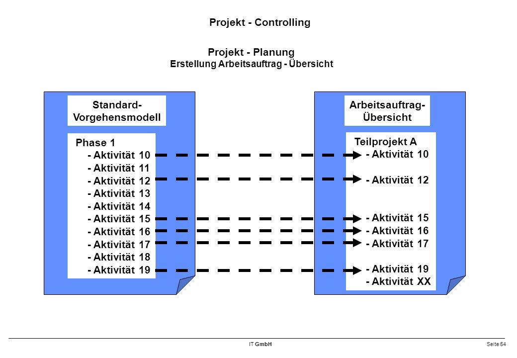 Erstellung Arbeitsauftrag - Übersicht