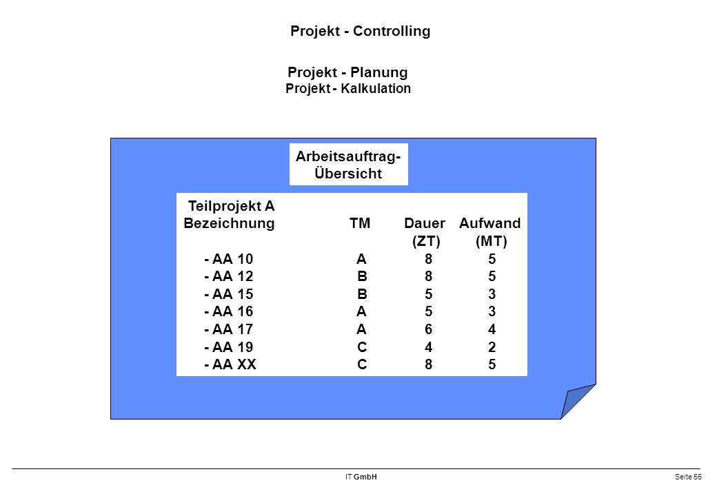 Projekt - Controlling Projekt - Planung Arbeitsauftrag- Übersicht