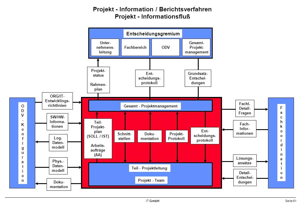 Projekt - Information / Berichtsverfahren Projekt - Informationsfluß