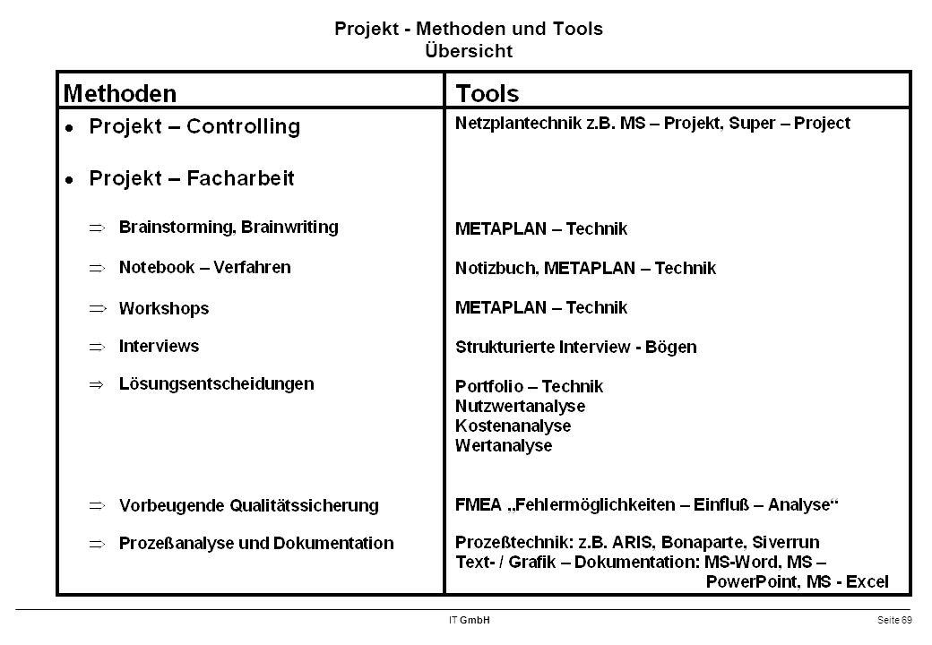 Projekt - Methoden und Tools Übersicht
