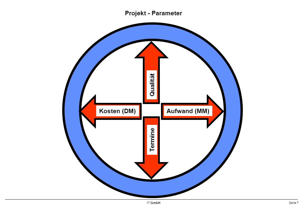Projekt - Parameter Kosten (DM) Qualität Aufwand (MM) Termine