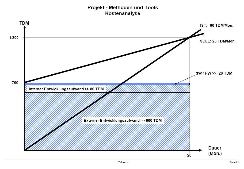 Projekt - Methoden und Tools Kostenanalyse