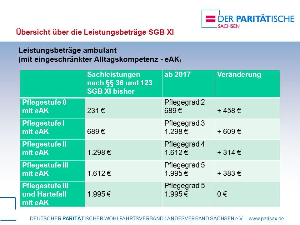 Übersicht über die Leistungsbeträge SGB XI