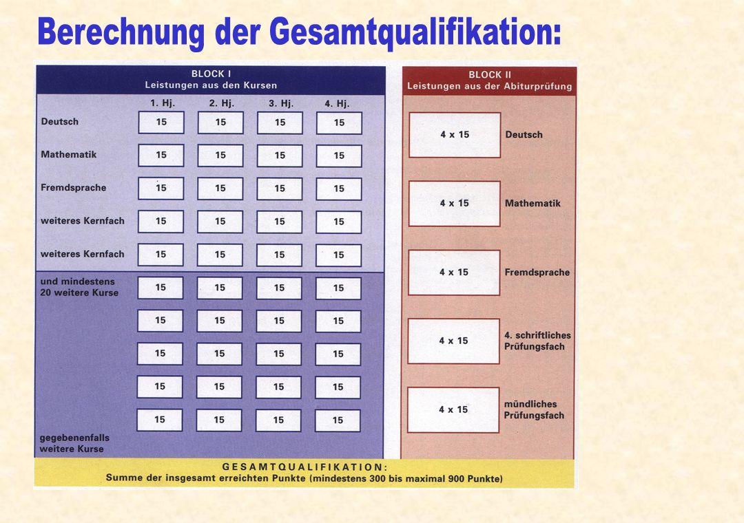 Berechnung der Gesamtqualifikation: