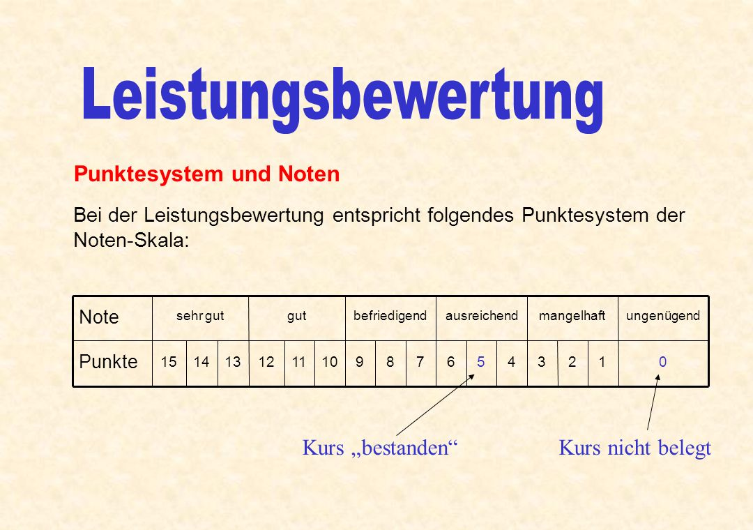 """Leistungsbewertung Punktesystem und Noten Kurs """"bestanden"""