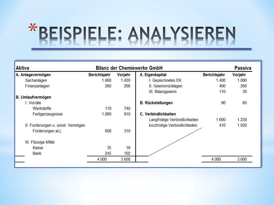 Beispiele: analysieren