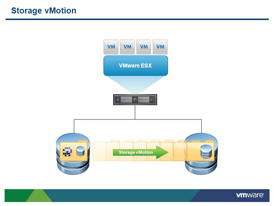 Storage vMotion VMware ESX