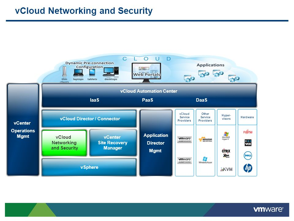 vCloud Networking and Security