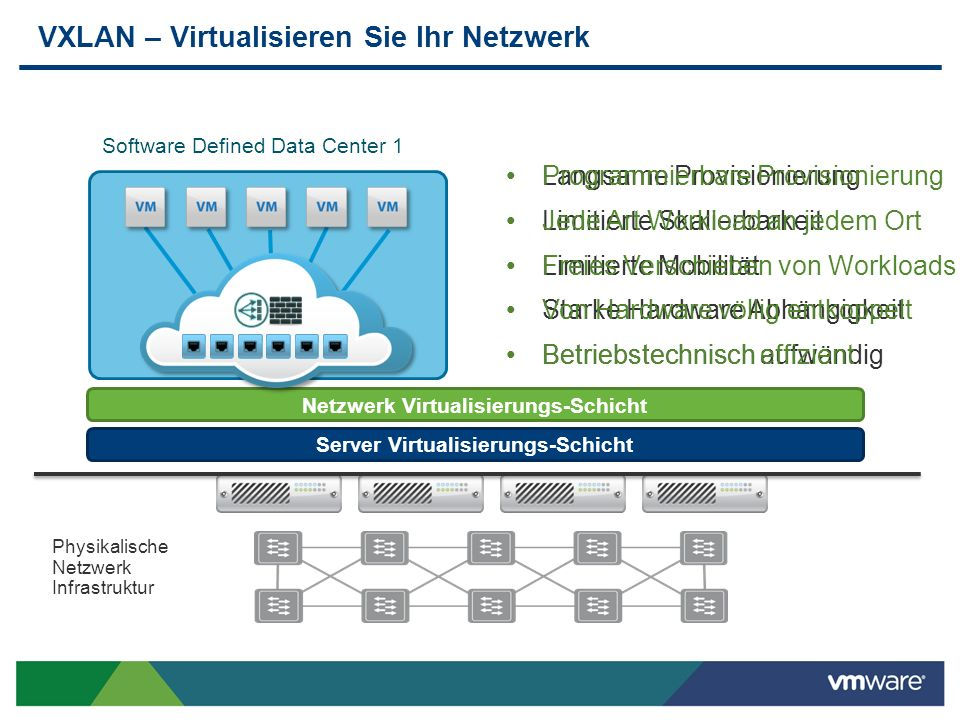 VXLAN – Virtualisieren Sie Ihr Netzwerk