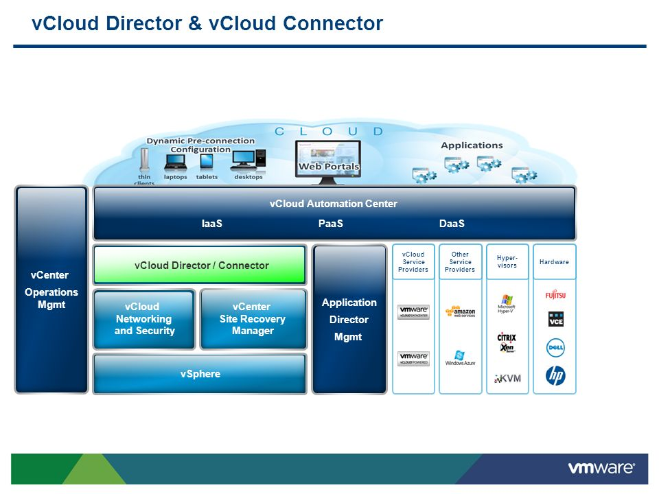 vCloud Director & vCloud Connector