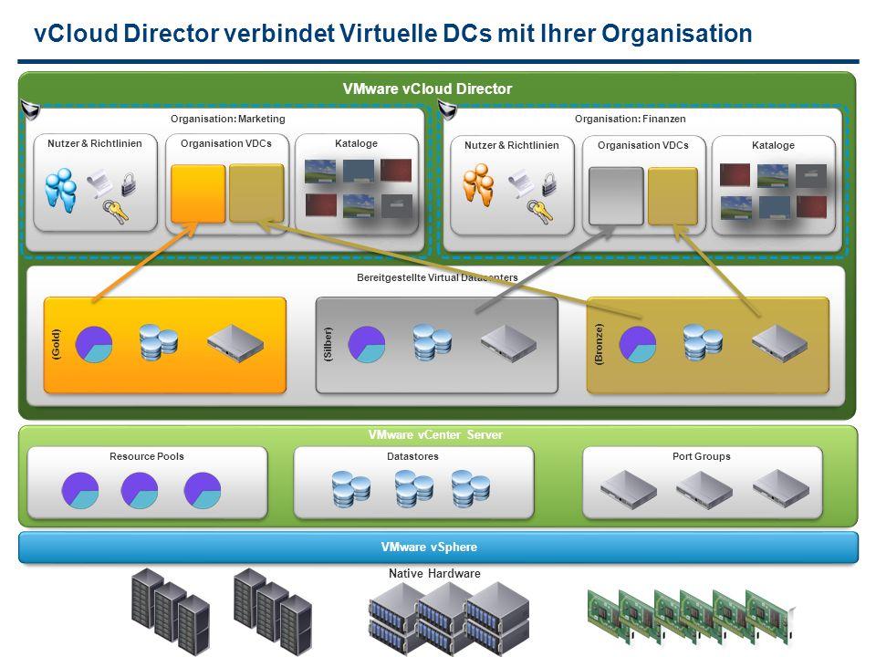 vCloud Director verbindet Virtuelle DCs mit Ihrer Organisation