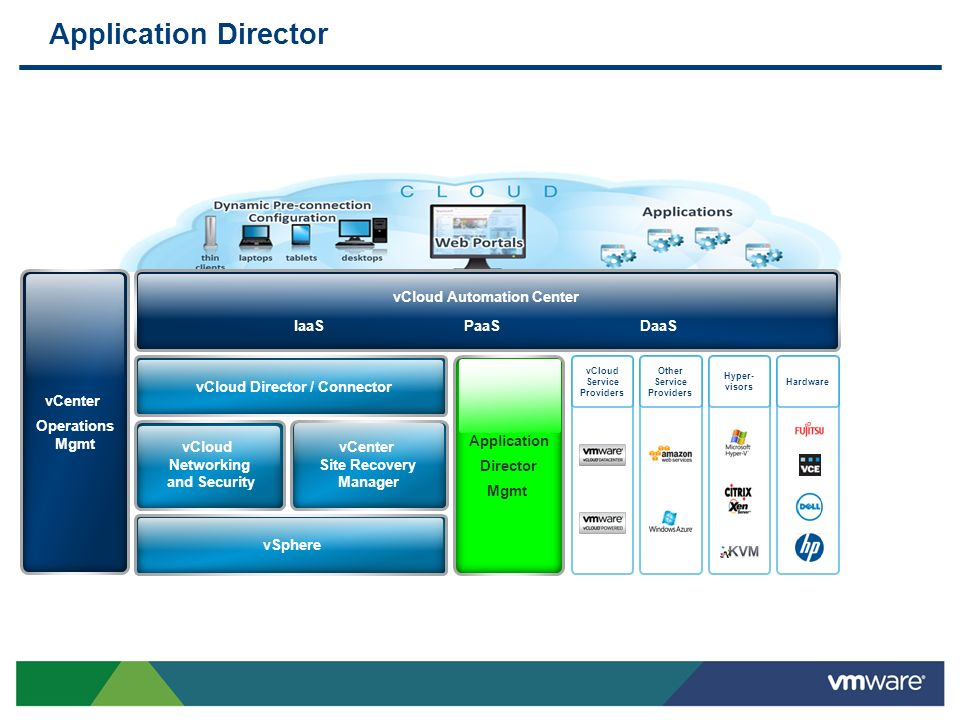 Application Director vCenter Operations Mgmt vCloud Automation Center