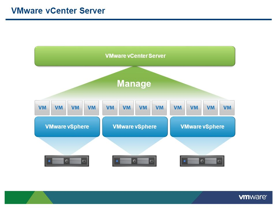 Manage VMware vCenter Server VMware vCenter Server VMware vSphere
