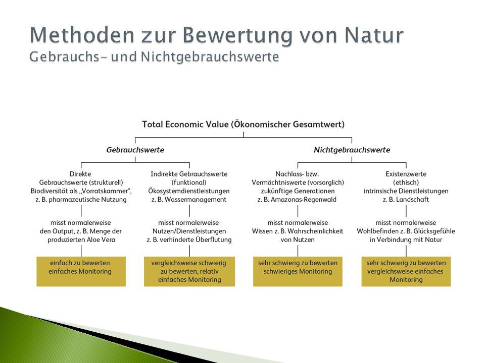 Methoden zur Bewertung von Natur Gebrauchs- und Nichtgebrauchswerte