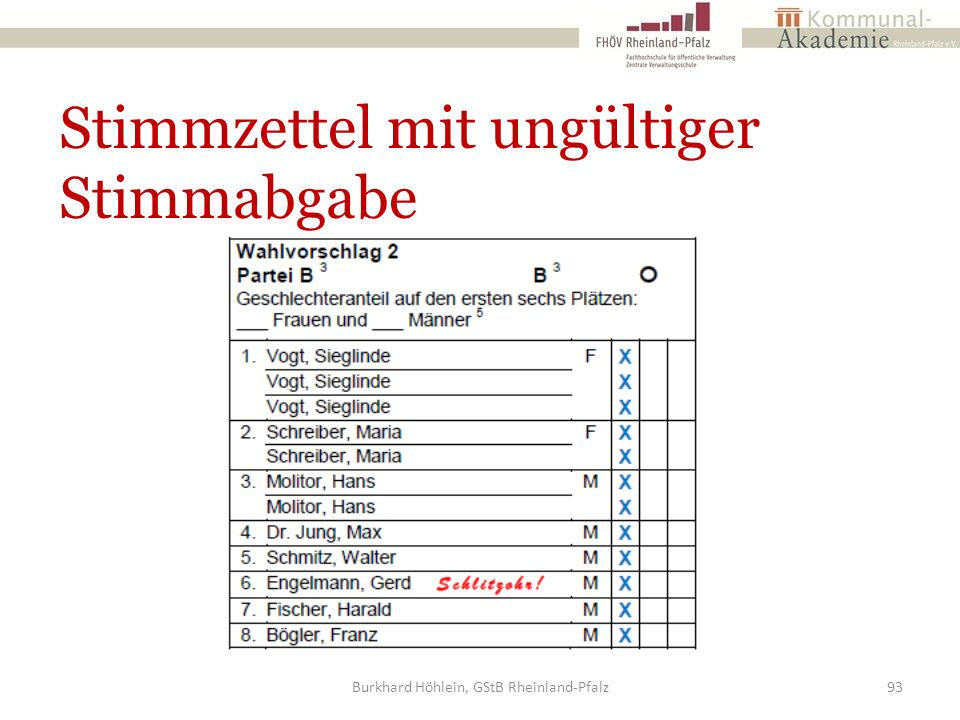 Stimmzettel mit ungültiger Stimmabgabe