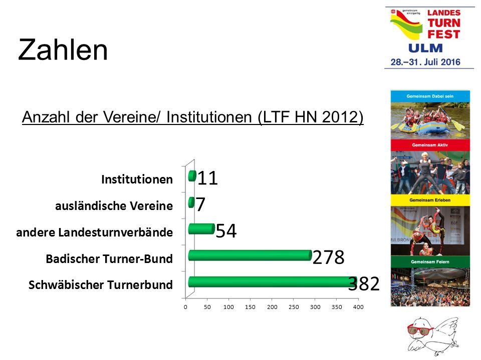 Zahlen Anzahl der Vereine/ Institutionen (LTF HN 2012) Canada