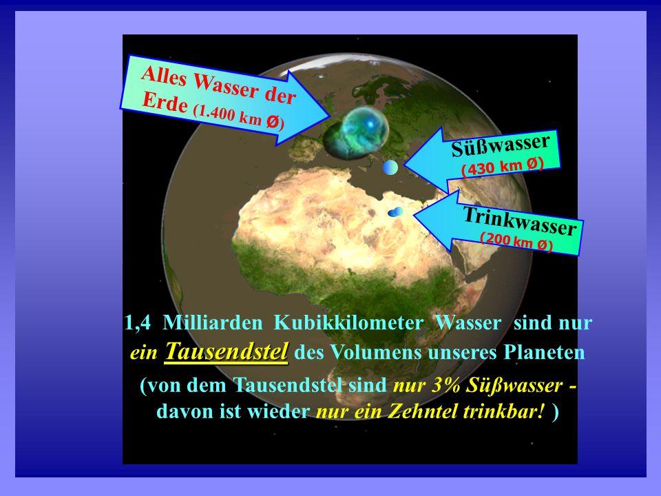 Alles Wasser der Erde (1.400 km Ø)