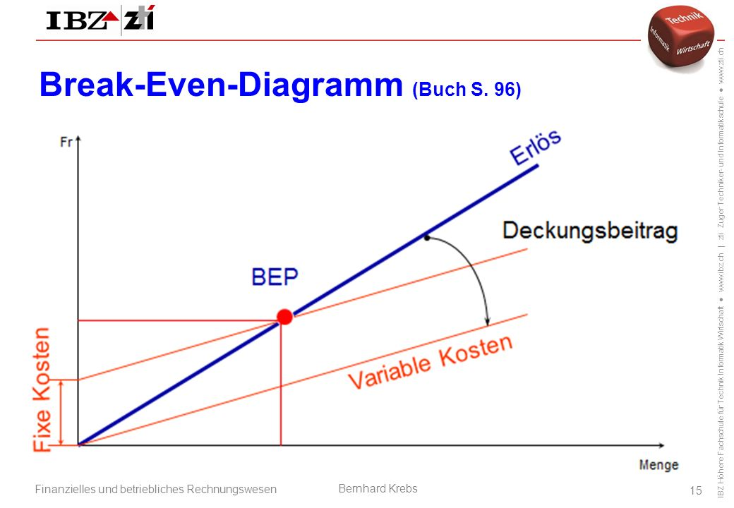 Break-Even-Diagramm (Buch S. 96)