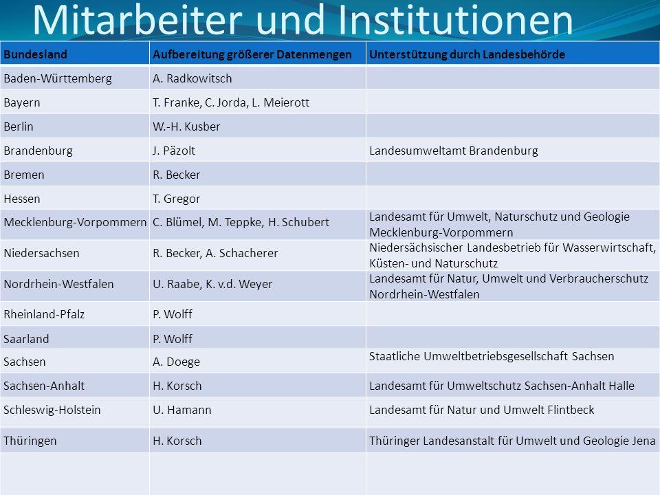 Mitarbeiter und Institutionen