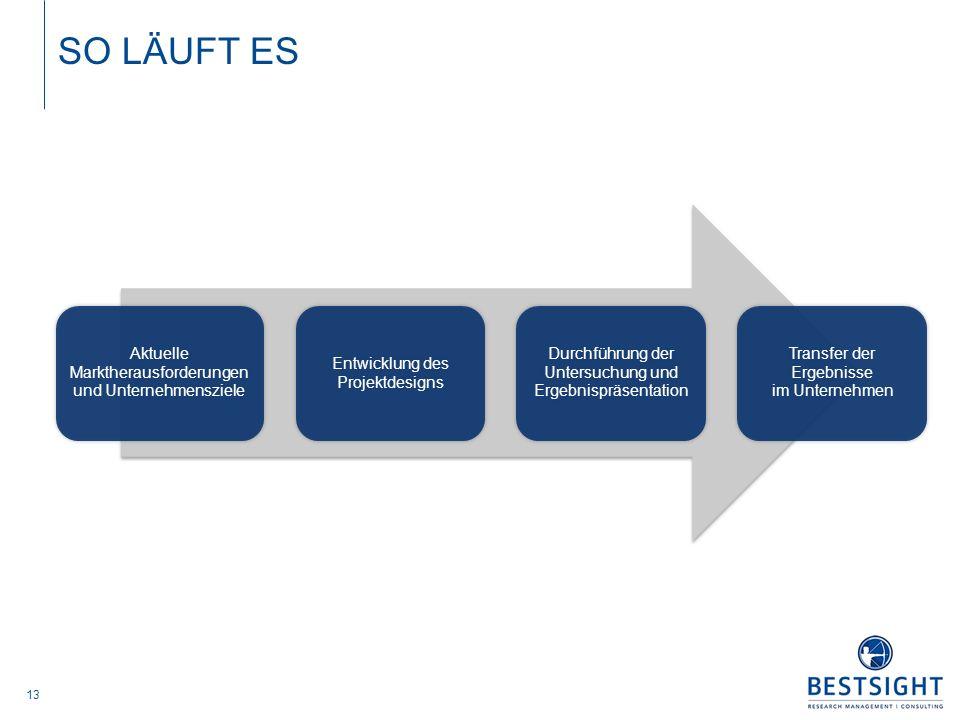 SO LÄUFT ES Ablauf. Aktuelle Marktherausforderungen und Unternehmensziele. Entwicklung des Projektdesigns.