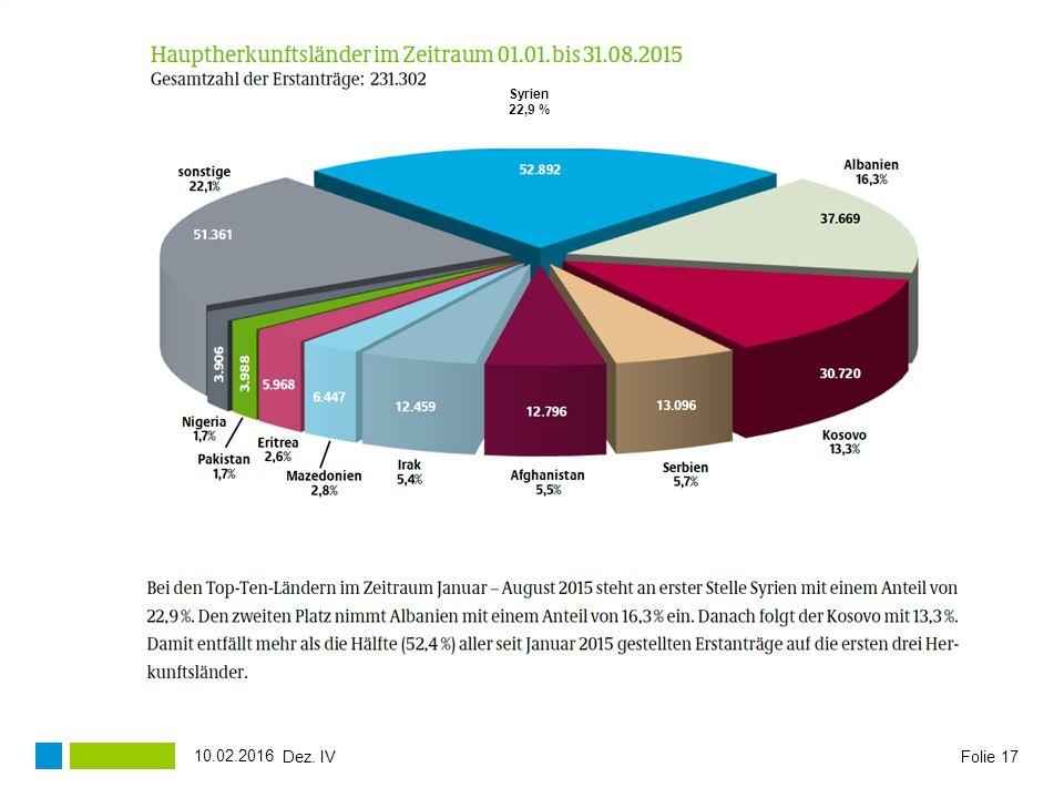 Syrien 22,9 % 27.04.2017 Dez. IV