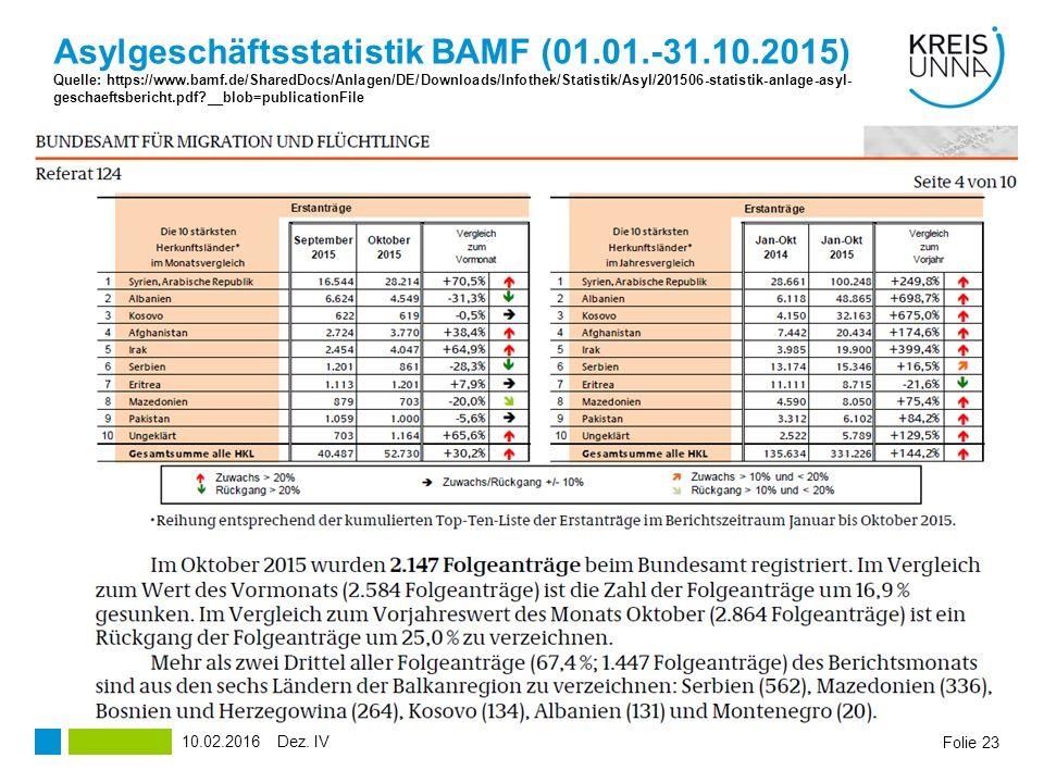 Asylgeschäftsstatistik BAMF (01.01.-31.10.2015) Quelle: https://www.bamf.de/SharedDocs/Anlagen/DE/Downloads/Infothek/Statistik/Asyl/201506-statistik-anlage-asyl-geschaeftsbericht.pdf __blob=publicationFile