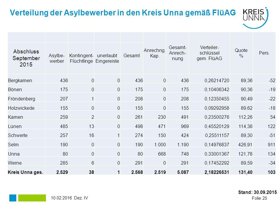 Verteilung der Asylbewerber in den Kreis Unna gemäß FlüAG