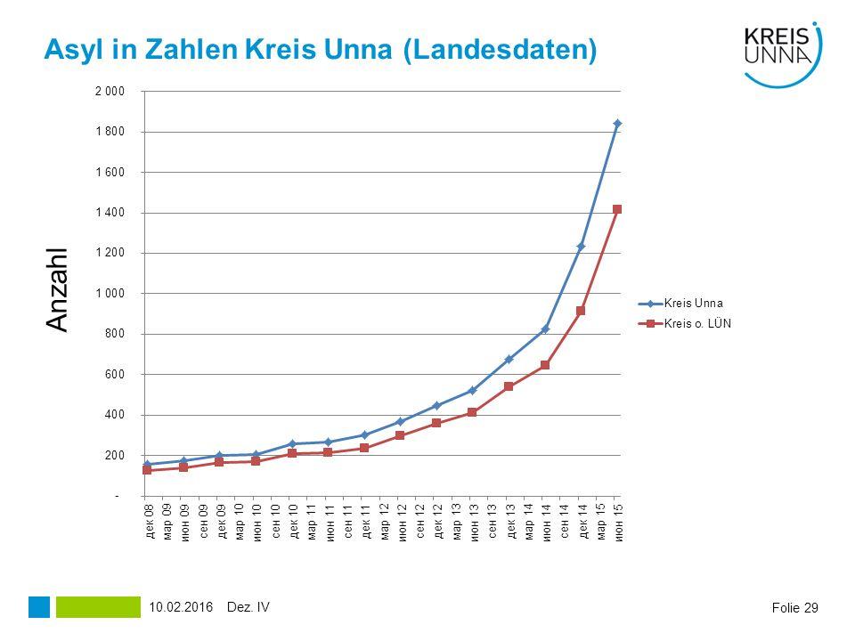 Asyl in Zahlen Kreis Unna (Landesdaten)