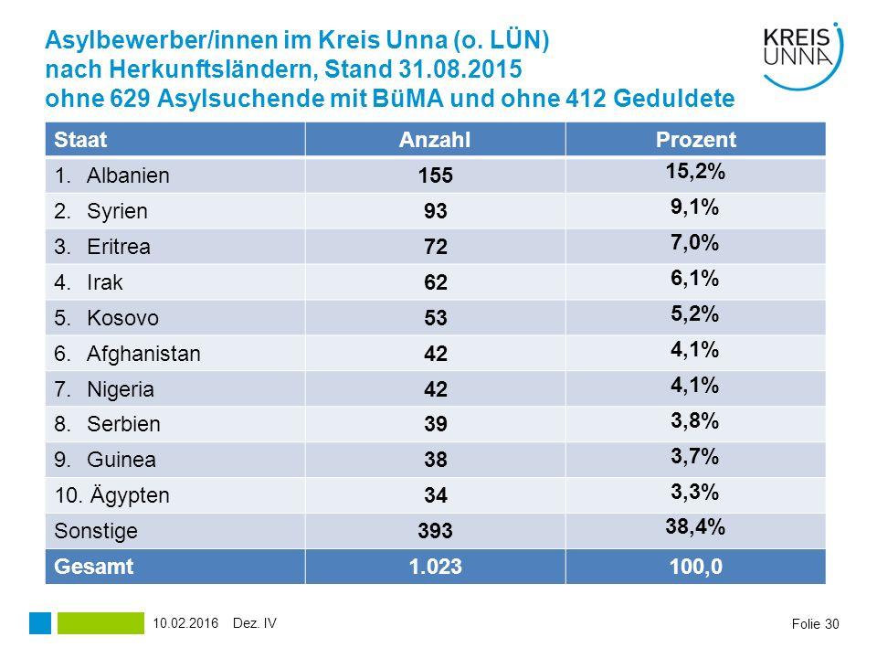 Asylbewerber/innen im Kreis Unna (o