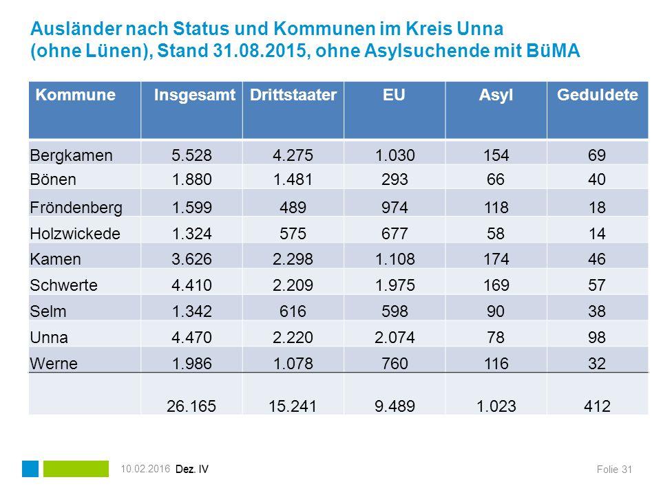 Ausländer nach Status und Kommunen im Kreis Unna (ohne Lünen), Stand 31.08.2015, ohne Asylsuchende mit BüMA