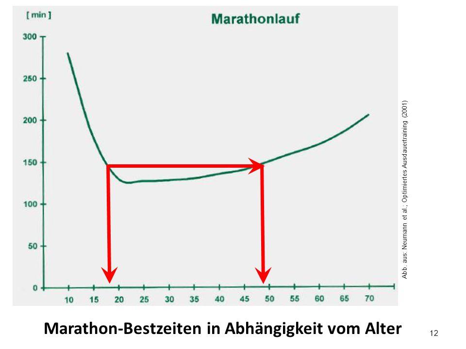 Marathon-Bestzeiten in Abhängigkeit vom Alter